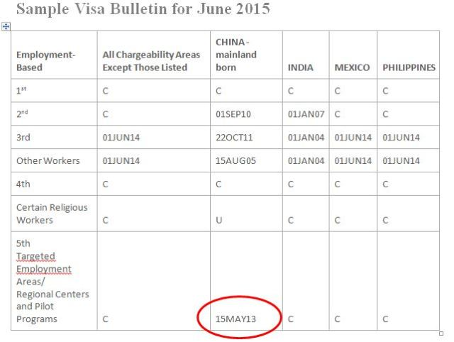 Sample Visa Bulletin