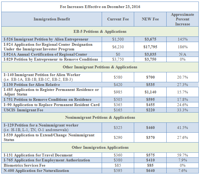Reminder Many Uscis Filing Fees Will Increase On December 23 2016